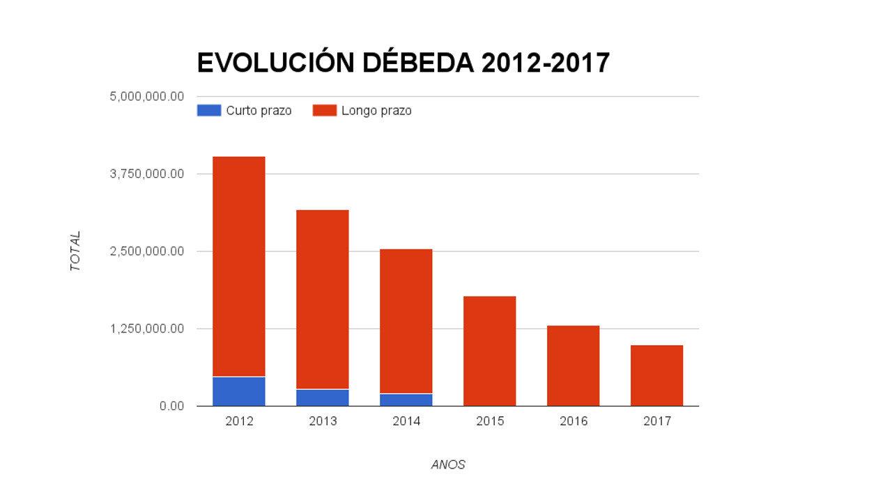 Gráfico evolución débeda